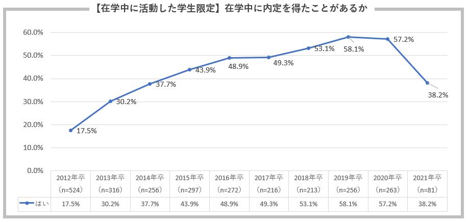 在学中に内定を得たことがあるか:2012~20年度『既卒者の就職活動状況調査』『2021年度既卒者の在学時・卒業後の活動実態調査』