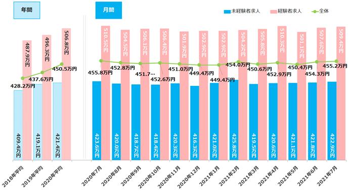 募集条件別平均初年度年収推移