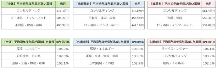 平均初年度年収ランキング(2021年7月度)