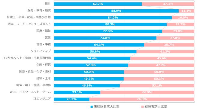 <職種別>7月の募集条件比率