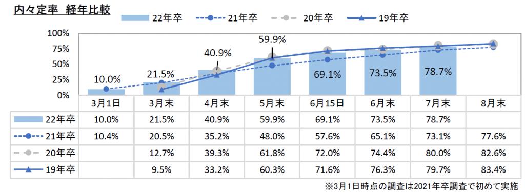 内定率:マイナビ2022年卒大学生活動実態調査(7月)