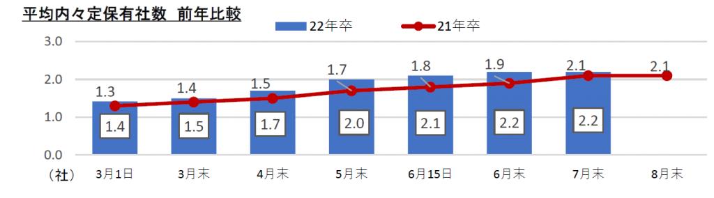 内定保有社数:マイナビ2022年卒大学生活動実態調査(7月)
