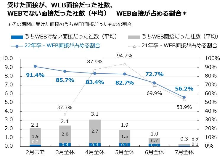 WEB面接が占める割合