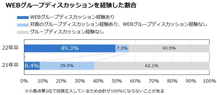 WEBグループディスカッションを経験した割合