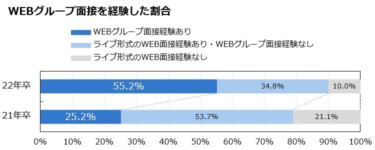 WEBグループ面接を経験した割合