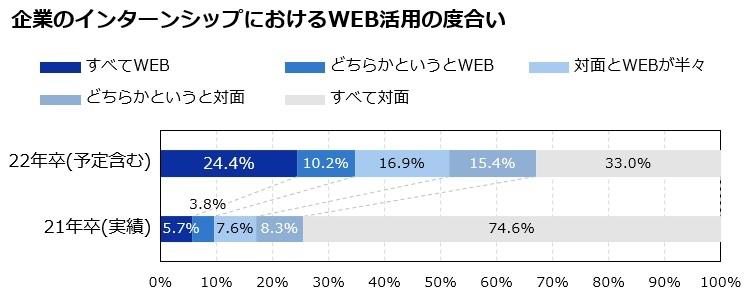 企業のインターンシップにおけるWEB活用の度合い