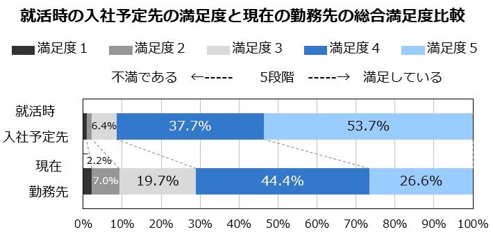 マイナビ 2020年卒 入社半年後調査・就活時の入社予定先の満足度と現在の勤務先の総合満足度比較