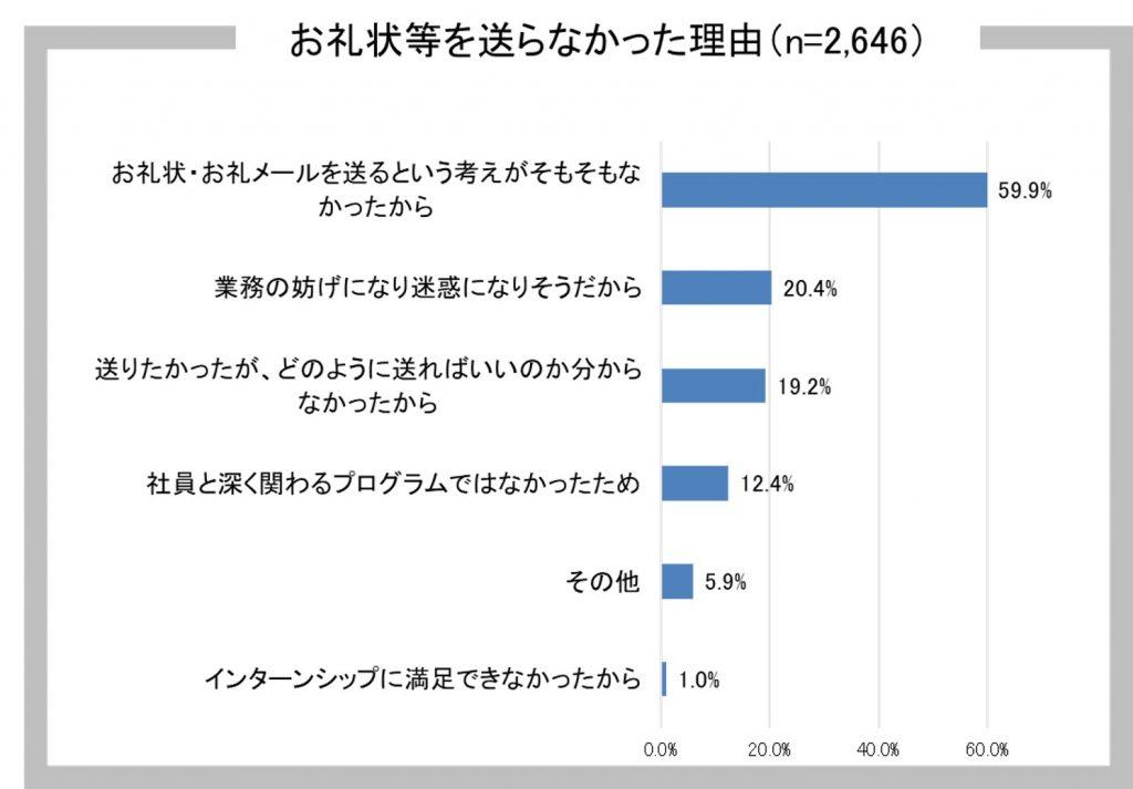 2023年卒大学生インターンシップ・就職活動準備実態調査(9月)